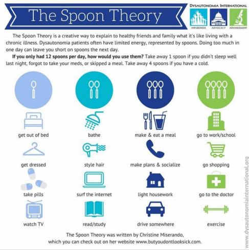 spoon theory spoonies chronic illness invisible illness fatigue cfs #eroseco